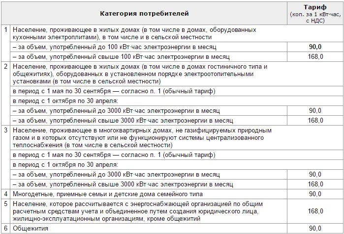 Таблица с тарифами на электроэнергию