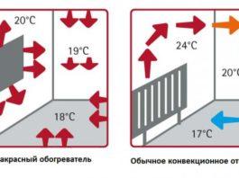 Сколько потребляет электроэнергии инфракрасный обогреватель