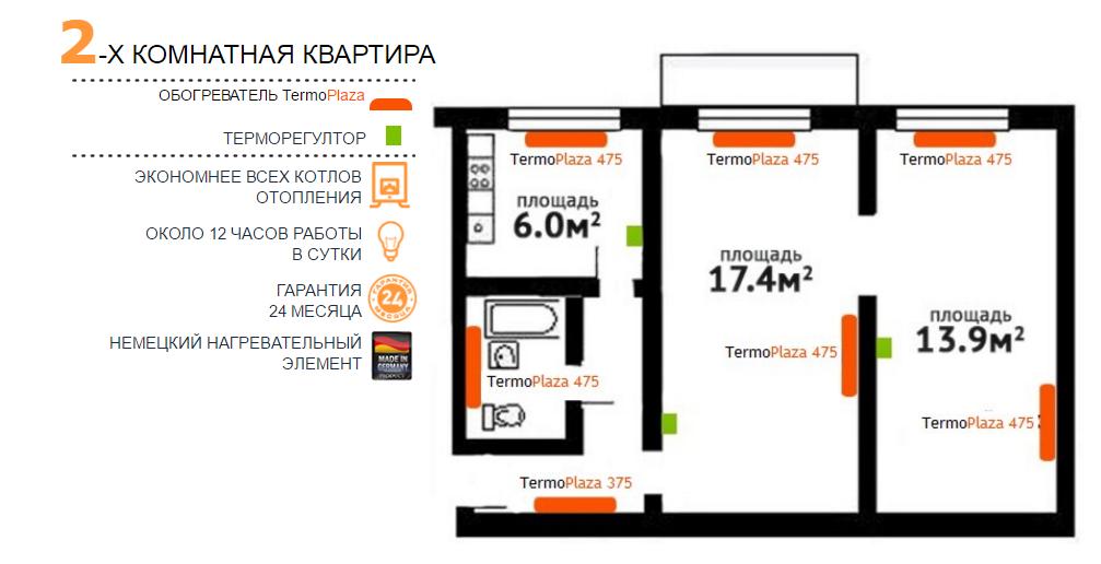 Инфракрасные обогревателиTermoplaza в 2-х комнатной квартире