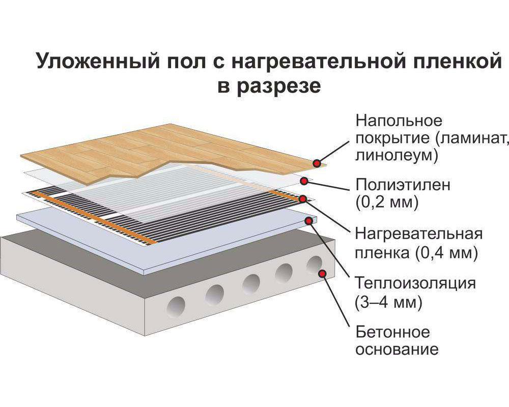 Инфракрасная плёнка Heat Plus Premium APN-410-220 Khaki