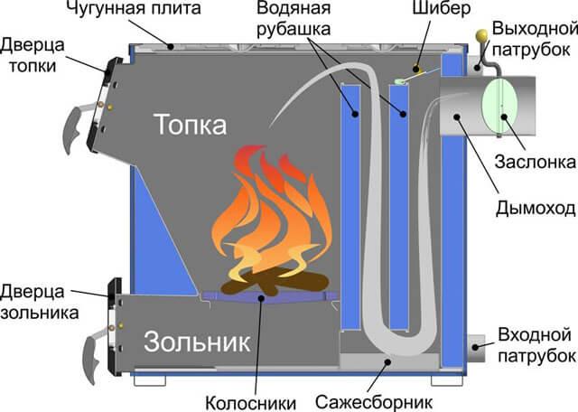 Твердотопливный котел длительного горения верхнего горения