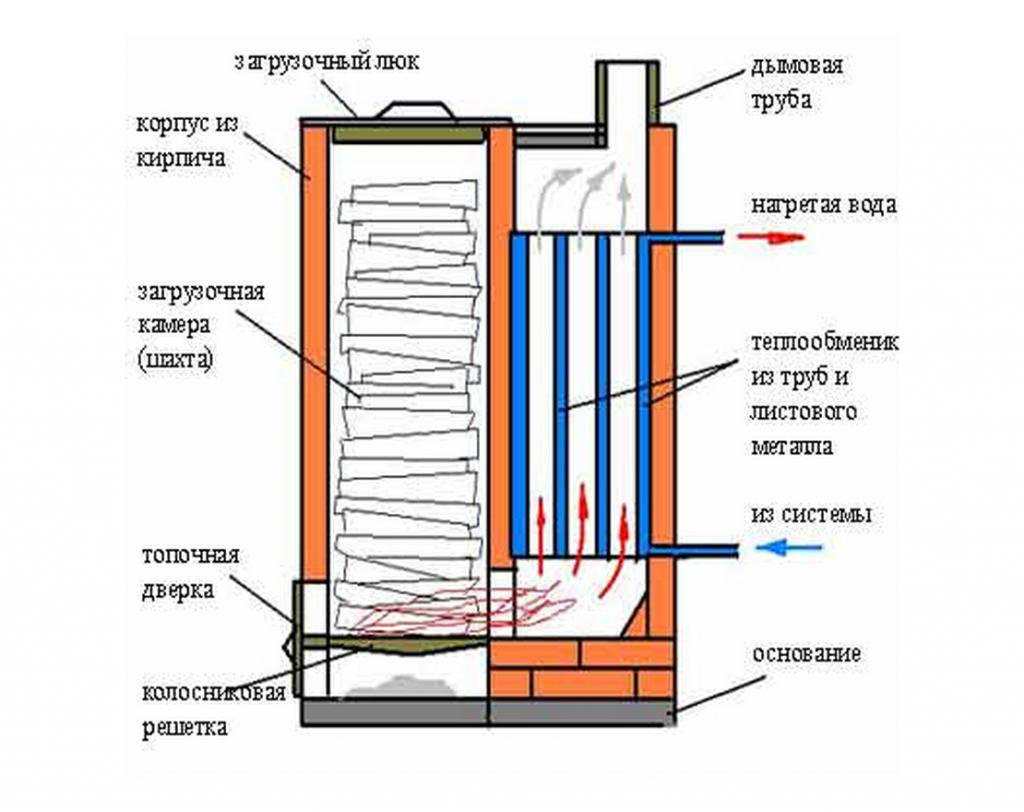 Конструкция твердотопливного котла нижнего горения