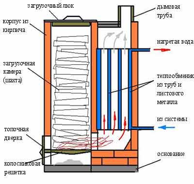 Котел Холмова 12 кВт. Картинка